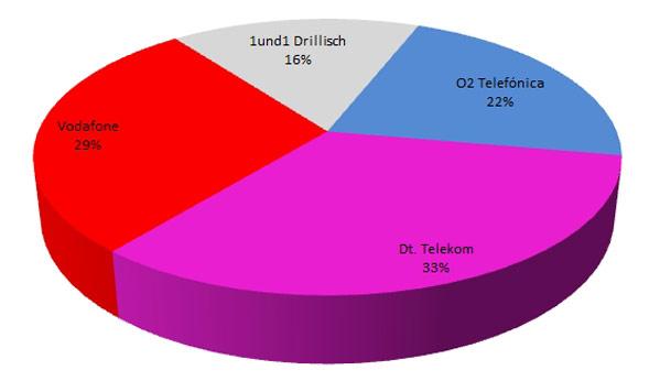Anteil der Gesamtkosten von 6,6 Mrd € für 5G je Anbieter