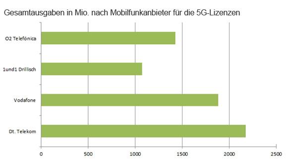 Kosten für 5G für Telekom, Vodafone, 1&1 und O2 im Überblick