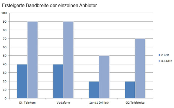 Aufteilung der Anbieter vom Gesamtspektrum in MHz