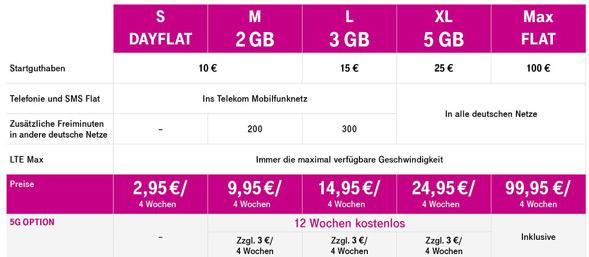 Prepaid-Tarife mit 5G von der Telekom