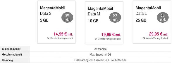 neue Mobile Datentarife der Telekom mit 5G