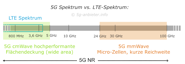 Spektrum 5G vs. LTE